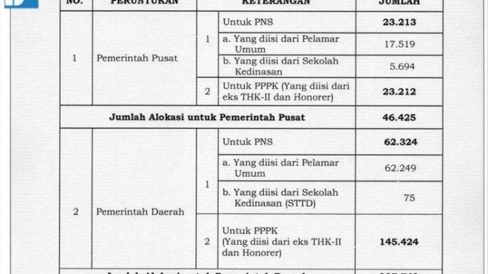 Foto Berikut rincian alokasi rekruitmen CPNS 2019 dari akun BKN (8/6/2019).