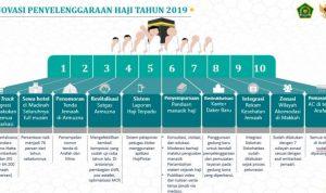 Foto Ini 10 Inovasi Pemerintah Terkait Penyelenggaraan Ibadah Haji 2019