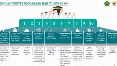 Photo of Ini 10 Inovasi Pemerintah Terkait Penyelenggaraan Ibadah Haji 2019